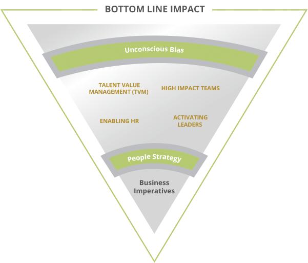 Bottom Line Impact